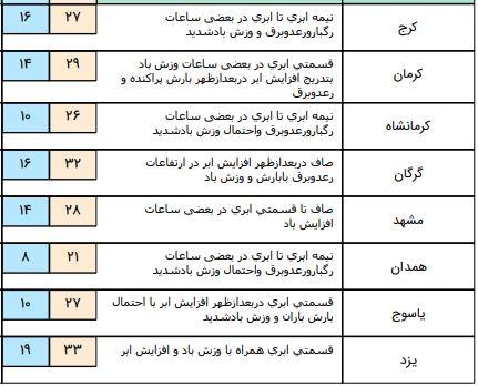 سازمان هواشناسی اعلام کرد: نوای بارش باران در اغلب مناطق کشور/آسمان تهران نیمهابری است + جدول