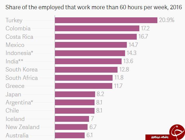 کشورهایی که سخت کوشترین و تنبلترین مردم جهان را دارد+نمودار