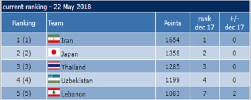 تیم ملی فوتسال ایران در رده ششم جهان