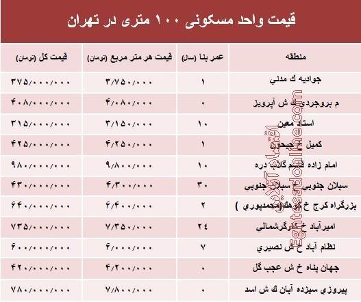 قیمت آپارتمانهای ۱۰۰ متری در تهران +جدول