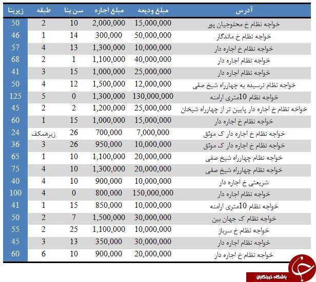 آپارتمانهای موجود جهت رهن و اجاره در نظام آباد+ قیمت