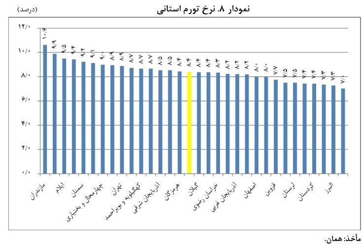 گرانترین و ارزانترین شهر ایران کدامند+ نمودار
