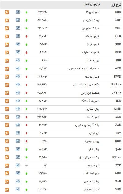 نرخ ۲۲ ارز بانکی افزایش یافت + جدول