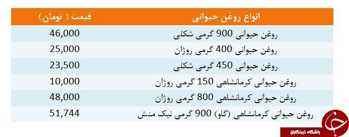 انواع روغن حیوانی کرمانشاهی در بازار+ قیمت