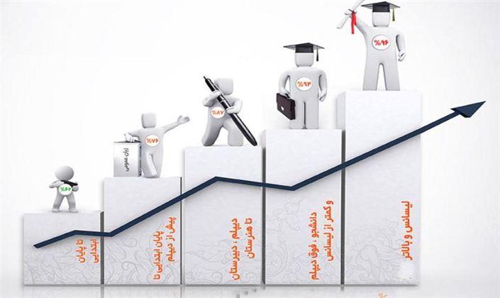 مدرک یا مهارت؟ جوانان و بازار کار به کدام نیاز دارند