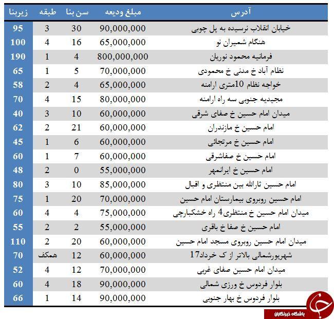 رهن آپارتمان از ۵۰ تا ۹۰ میلیون تومان در تهران+ جدول