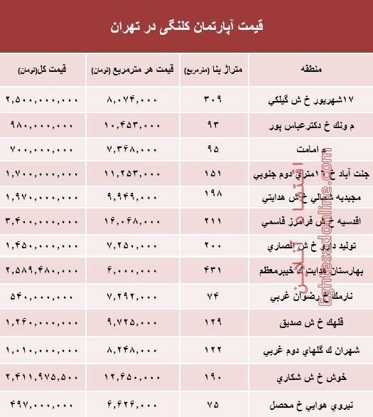 قیمت واحدهای کلنگی در تهران +جدول