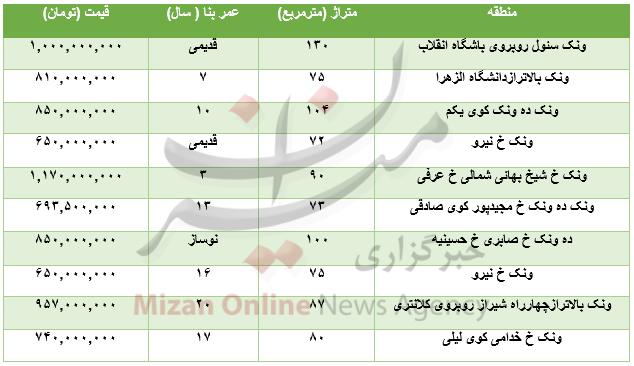 قیمت خرید و فروش آپارتمان در منطقه ونک+جدول