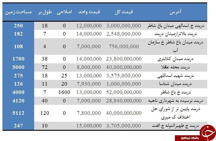 مظنه خرید و فروش املاک کلنگی در وحدوده دربند + جدول
