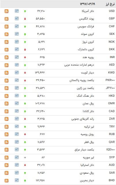 نرخ ۱۸ ارز بانکی افزایش یافت+جدول