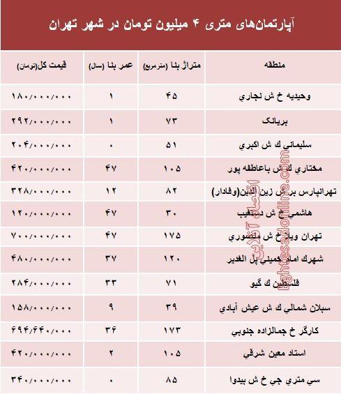 آپارتمانهای متری ۴ میلیون تهران کجاست؟ + جدول
