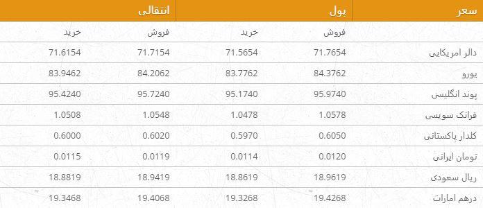 نرخ ارزهای خارجی در بازار امروز کابل/ 2 جوزا