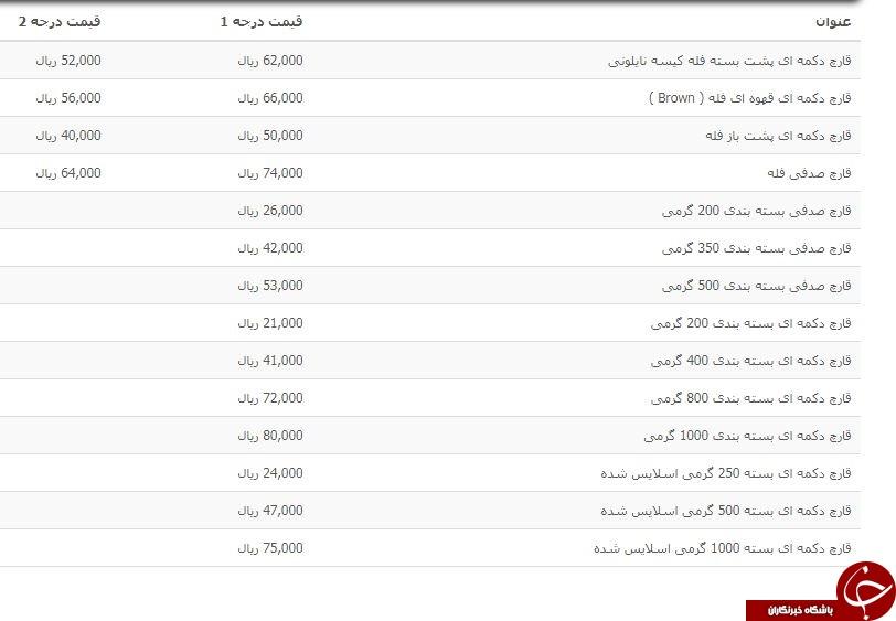 لیست قیمت روز انواع قارچ فله و بسته بندی در بازار میوه + جدول
