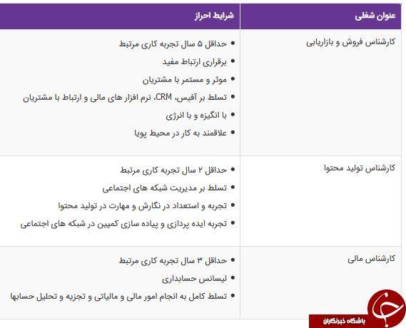 استخدام کارشناس فروش،کارشناس مالی،کارشناس تولید محتوا در تهران