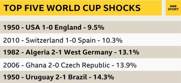 نتایج هولناک تاریخ  جام جهانی