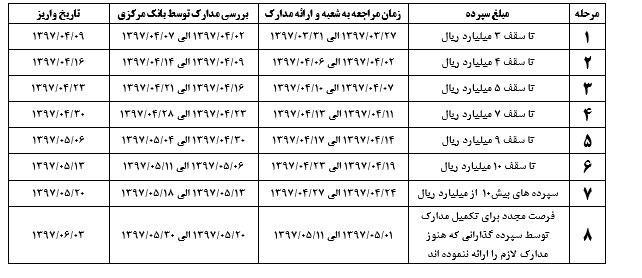 تعیین تکلیف سپرده گذاران تعاونی منحله فرشتگان از 27 خرداد