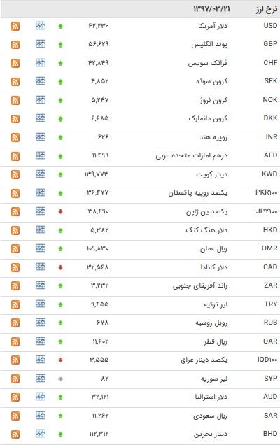 نرخ ۳۳ ارز بانکی افزایش یافت+جدول