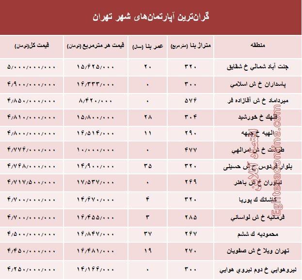 قیمت گرانترین خانهها در تهران