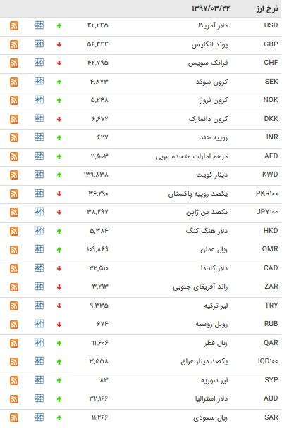 نرخ ۲۲ ارز بانکی افزایش یافت+جدول