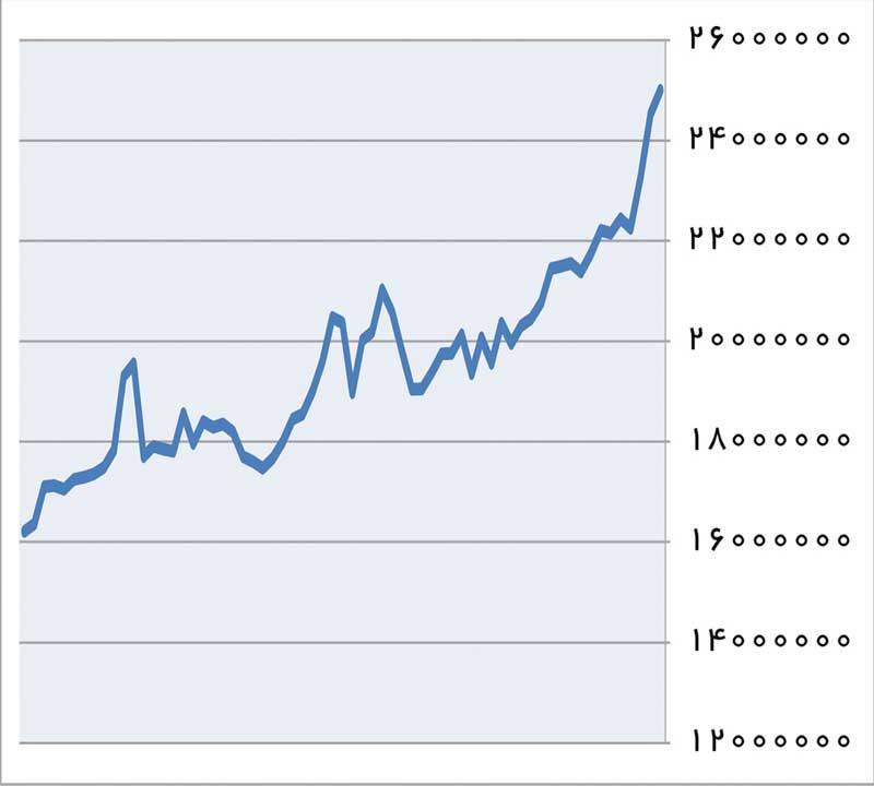 چرا نباید روی سکه سرمایهگذاری کنیم؟+ نمودار