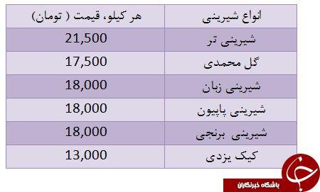 نرخ شیرینی در آستانه عید فطر