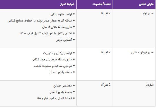 استخدام مدیر فروش داخلی در اصفهان