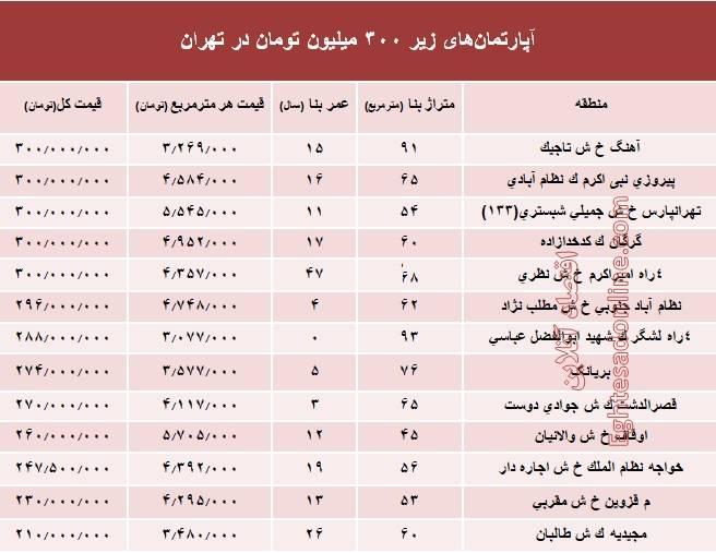 با ۳۰۰ میلیون تومان کجای تهران میتوان خانه خرید؟ + جدول