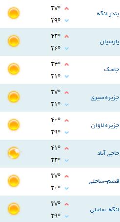 کمینه و بیشینه دمای هوای هرمزگان ۲۰ خرداد ۹۷