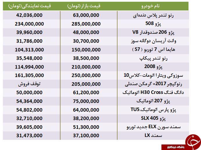 تفاوت قیمت برخی محصولات ایران خودرو در بازار و نمایندگی