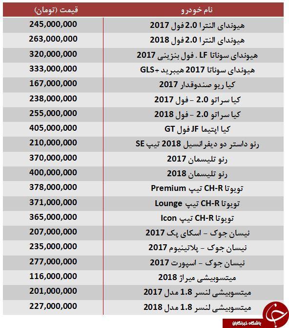 قیمت خودروهای ۱۰۰ تا ۴۰۰ میلیون تومان در بازار