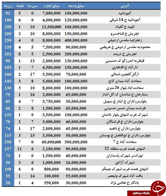 نرخ رهن و اجاره واحد های مسکونی در برخی مناطق تهران (۲۴/خرداد/۹۷)