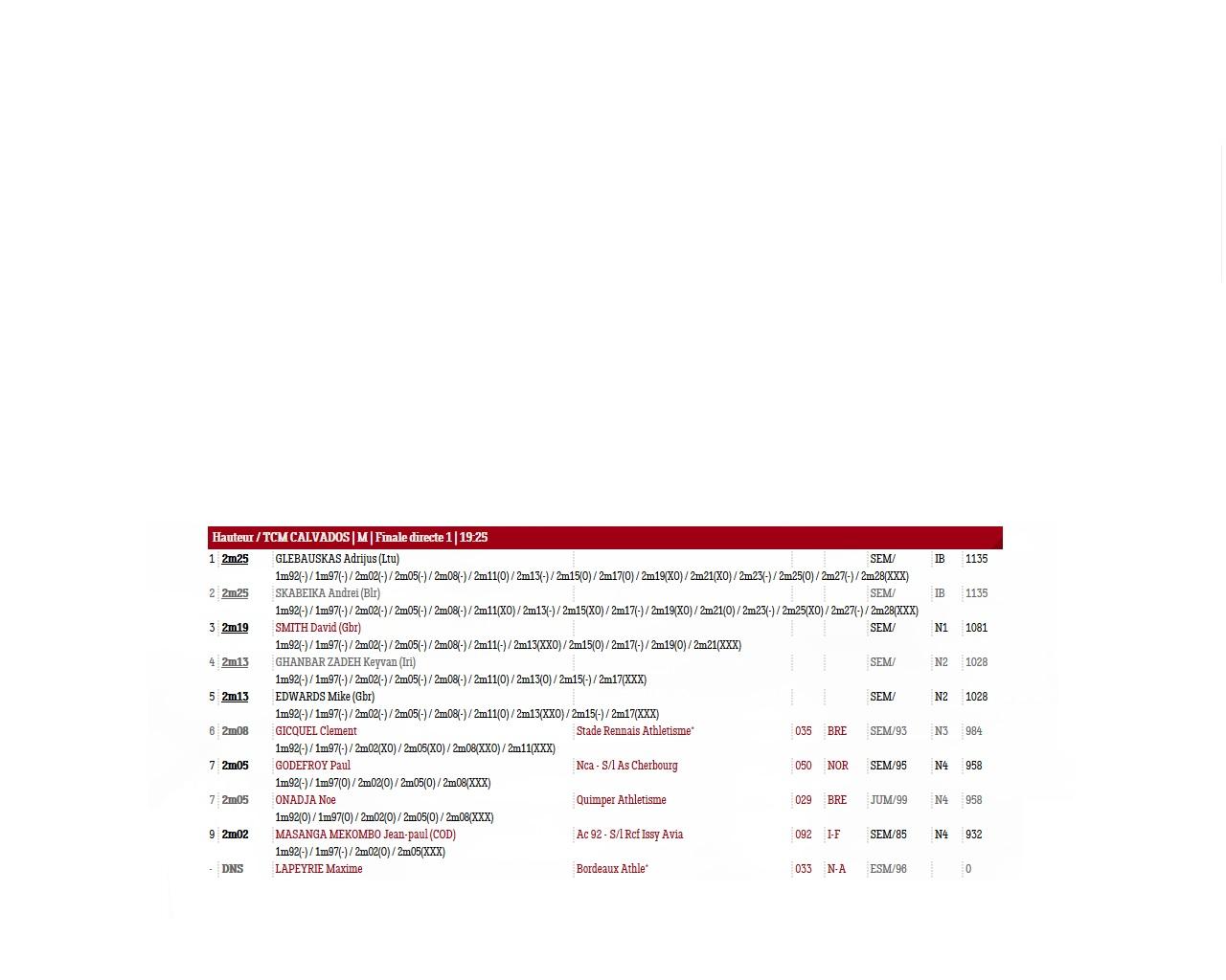چهارمی قنبرزاده در مسابقات پرش ارتفاع هروویل فرانسه