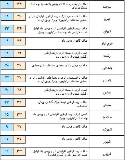 افزیش نسبی دما در غالب مناطق کشور/3 استان منتظر گردوخاک باشند+جدول