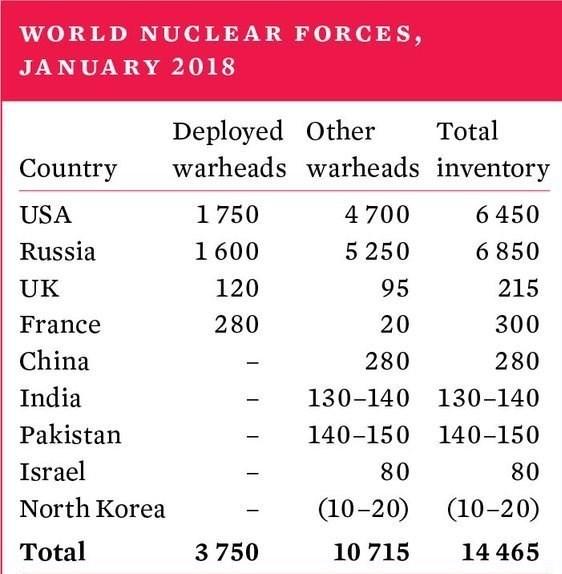 همه کلاهکهای هستهای خاورمیانه در اختیار اسرائیل است