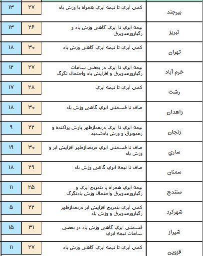 تداوم سامانه بارشی تا شنبه/خوزستان