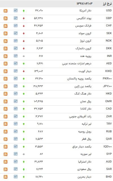 نرخ ۲۱ ارز بانکی افزایش یافت + جدول