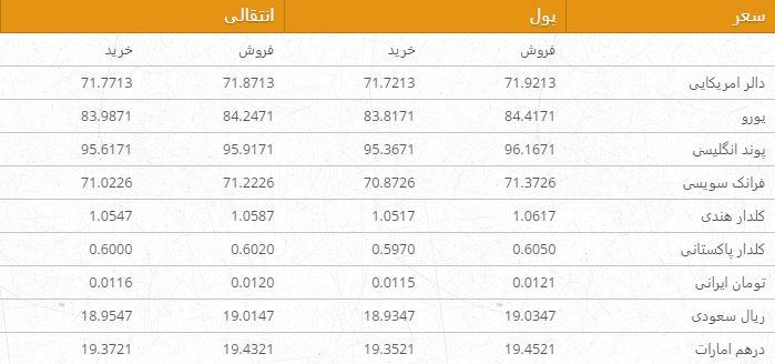 نرخ ارزهای خارجی در بازار امروز کابل/ 3 جوزا