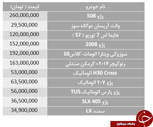 افزایش قیمت ۱۱ محصول ایران خودرو + جدول