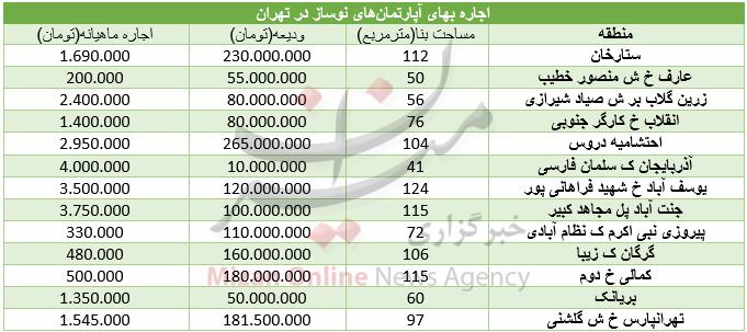 برای اجاره آپارتمان نوساز در تهران چقدر باید هزینه کرد؟+ جدول