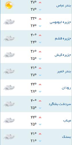 کمینه و بیشینه دمای هوای هرمزگان ۵ خرداد ۹۷