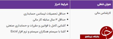 استخدام کارشناس مالی در یک شرکت معتبر در استان تهران