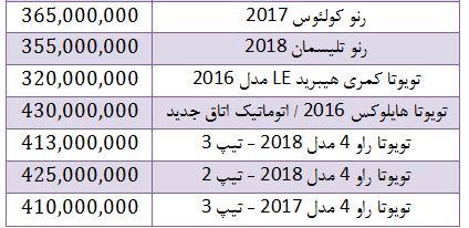 افزایش قیمت خودروهای وارداتی در بازار + جدول