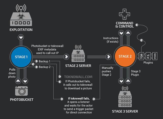 هشدار فوری مرکز ماهر در خصوص رواج احتمالی بدافزار VPNFilter در فضای مجازی کشور