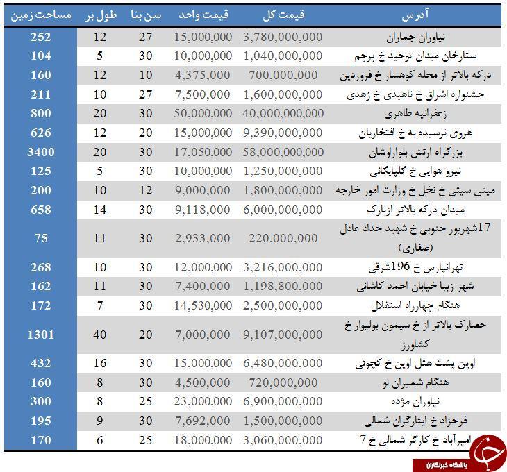 خرید ویلا در مناطق مختلف تهران چقدر هزینه دارد؟ +جدول