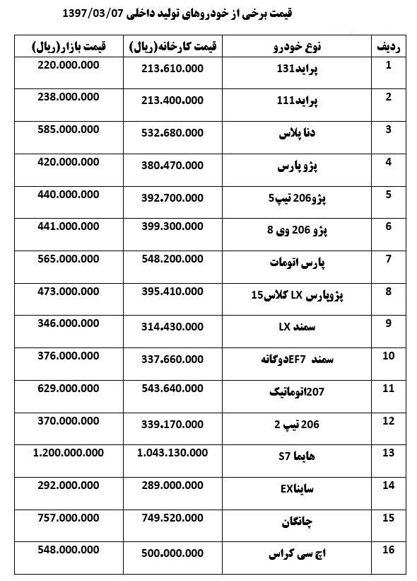 خودروهای داخلی که گران شدند+جدول قیمت