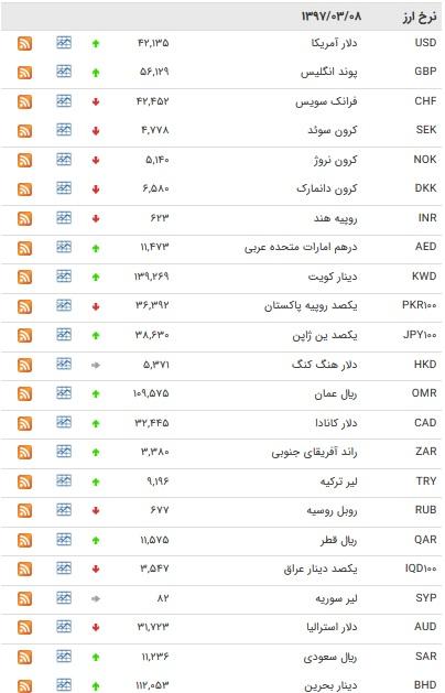 نرخ ۱۸ ارز بانکی افزایش یافت + جدول
