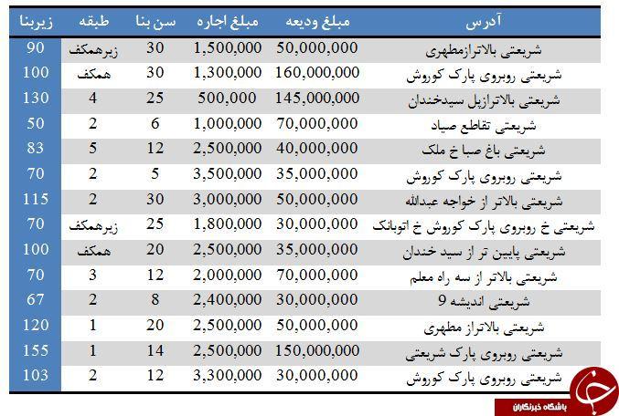 رهن و اجاره آپارتمان در محدودهشریعتی + قیمت