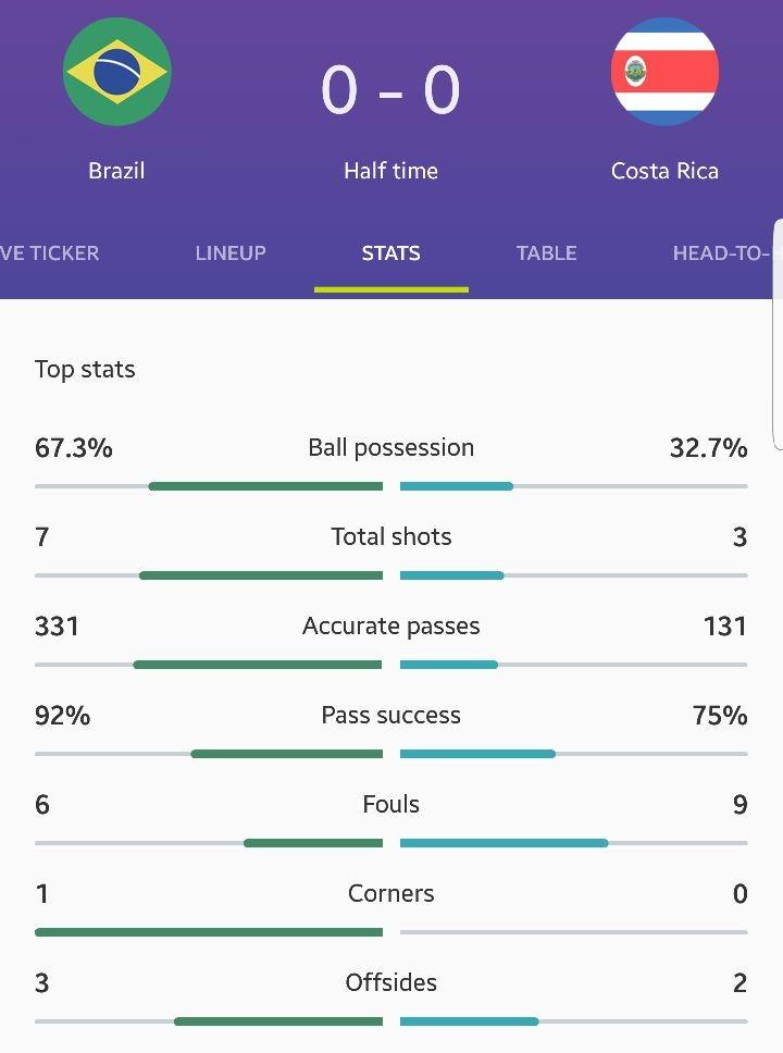 برزیل ۰ - ۰ کاستاریکا / پایان نیمه نخست