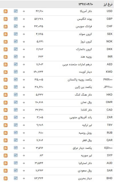 ثبات در بازار ارز بین بانکی+ جدول قیمت