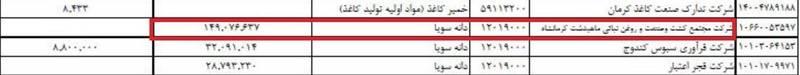 کدام شرکت بیشترین ارز دولتی را گرفت +جدول